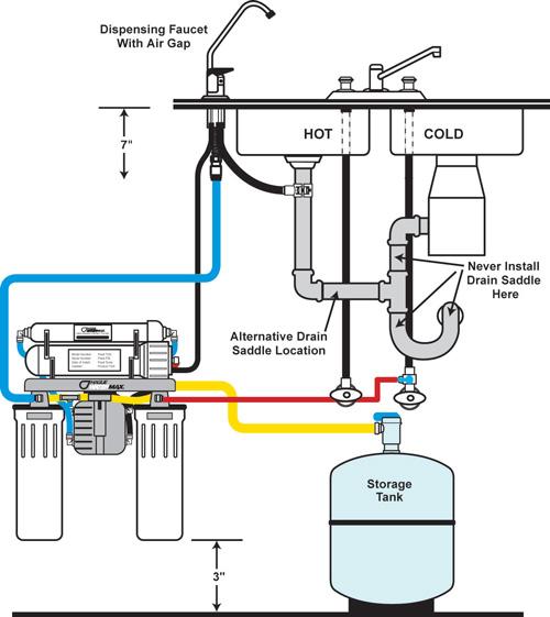 Reverse Osmosis Water Filter Model H3500